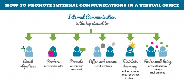How to Promote Internal Communications in a Virtual Office
