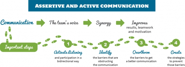 Active and Assertive Communication