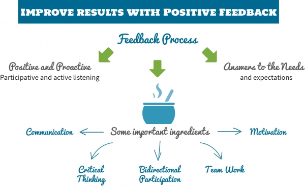 Improve results with Positive Feedback