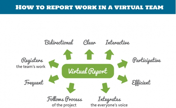 How to Report Work in a Virtual Team