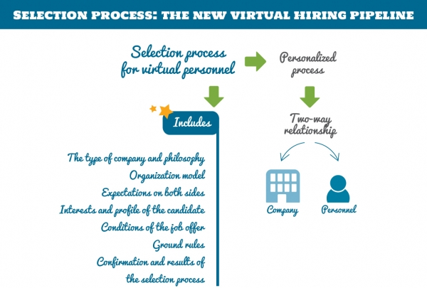 Selection Process: The new virtual hiring pipeline