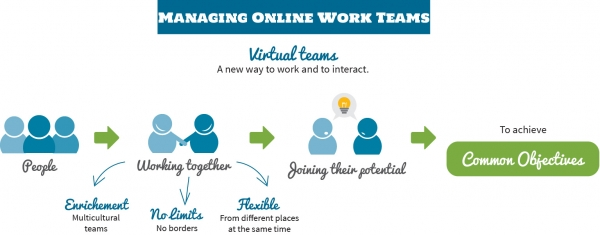 Managing Online Work Teams