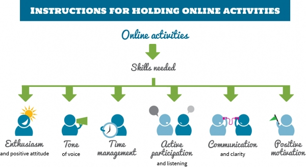 Instructions for Holding Online Activities