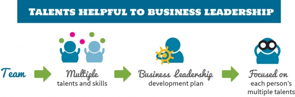Talents Helpful to Business Leadership